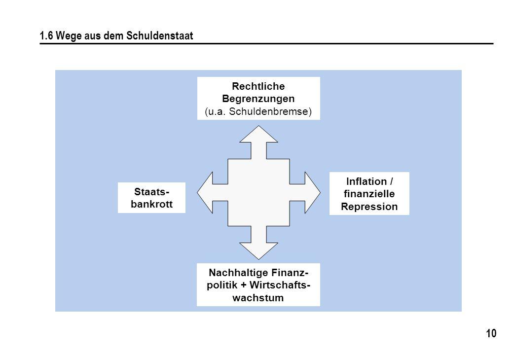 10 1.6 Wege aus dem Schuldenstaat Rechtliche Begrenzungen (u.a. Schuldenbremse) Staats- bankrott Inflation / finanzielle Repression Nachhaltige Finanz
