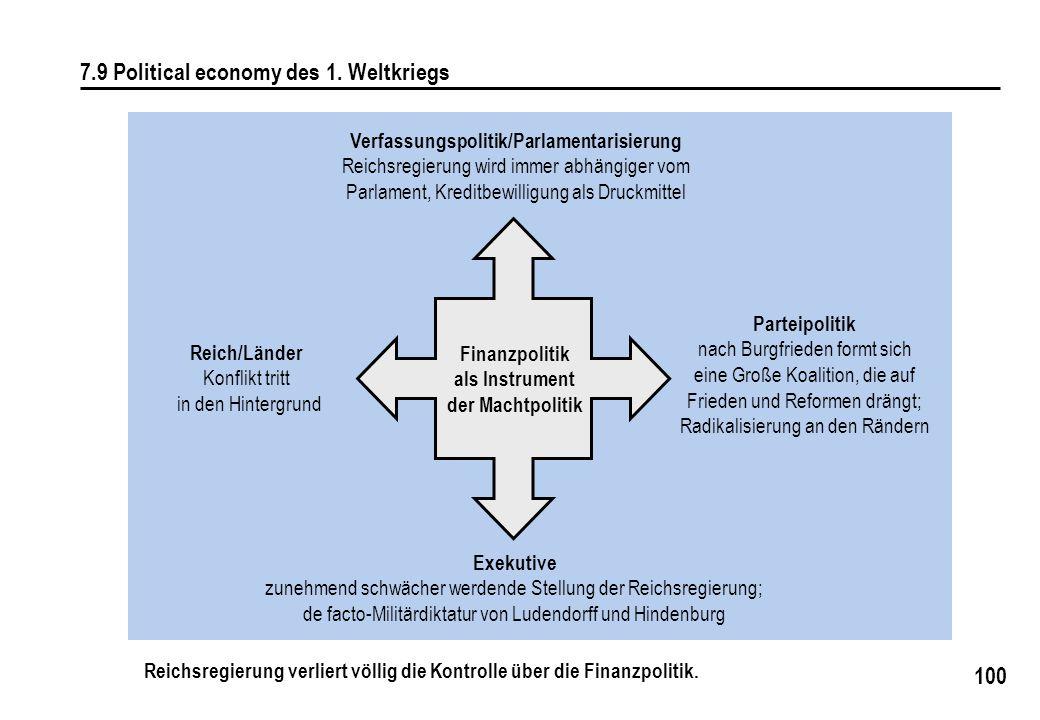 100 7.9 Political economy des 1. Weltkriegs Verfassungspolitik/Parlamentarisierung Reichsregierung wird immer abhängiger vom Parlament, Kreditbewillig