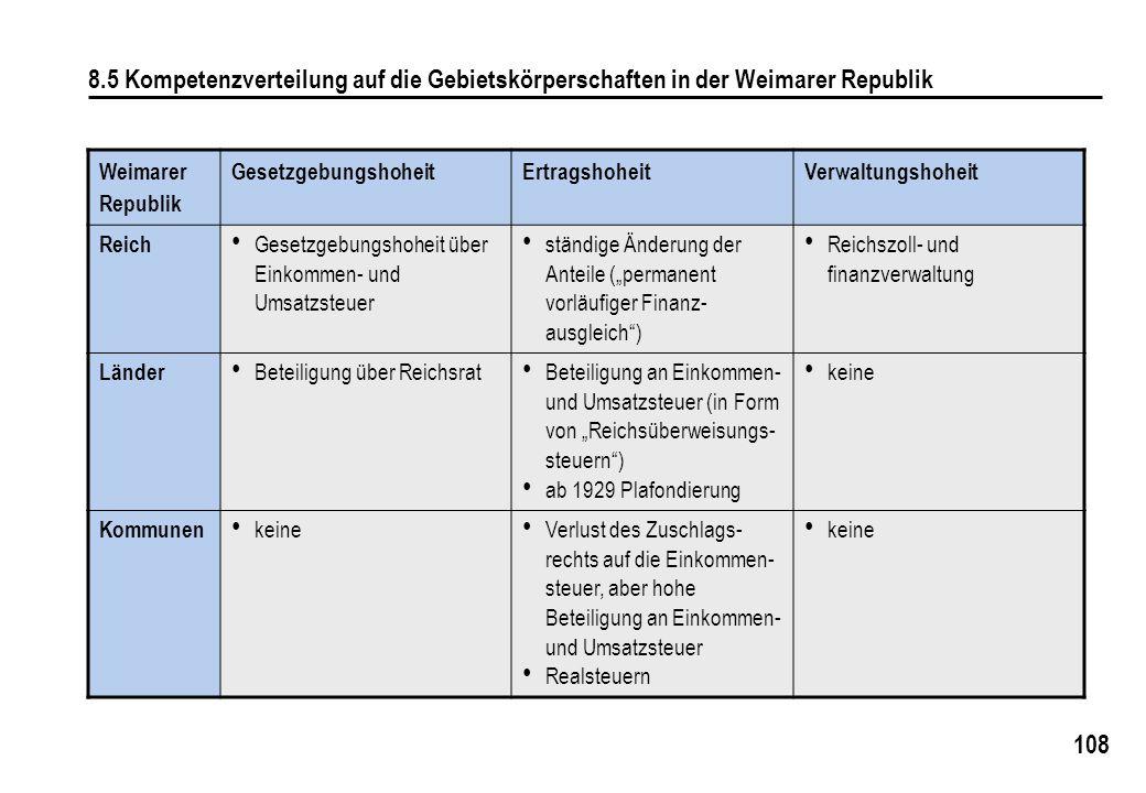 """108 8.5 Kompetenzverteilung auf die Gebietskörperschaften in der Weimarer Republik Weimarer Republik GesetzgebungshoheitErtragshoheitVerwaltungshoheit Reich Gesetzgebungshoheit über Einkommen- und Umsatzsteuer ständige Änderung der Anteile (""""permanent vorläufiger Finanz- ausgleich ) Reichszoll- und finanzverwaltung Länder Beteiligung über Reichsrat Beteiligung an Einkommen- und Umsatzsteuer (in Form von """"Reichsüberweisungs- steuern ) ab 1929 Plafondierung keine Kommunen keine Verlust des Zuschlags- rechts auf die Einkommen- steuer, aber hohe Beteiligung an Einkommen- und Umsatzsteuer Realsteuern keine"""