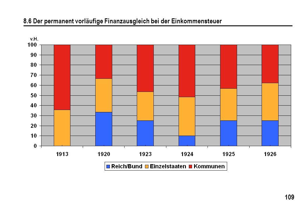109 8.6 Der permanent vorläufige Finanzausgleich bei der Einkommensteuer v.H.