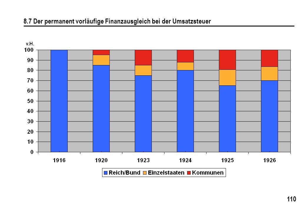 110 8.7 Der permanent vorläufige Finanzausgleich bei der Umsatzsteuer v.H.