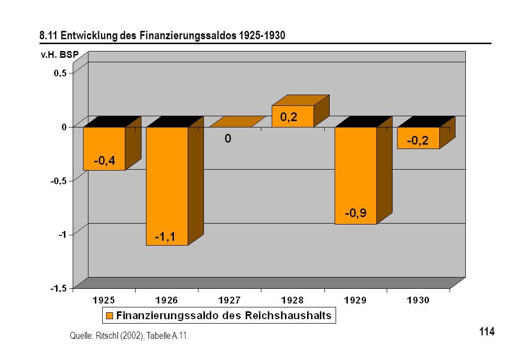 114 8.11 Entwicklung des Finanzierungssaldos 1925-1930 v.H. BSP Quelle: Ritschl (2002), Tabelle A.11.