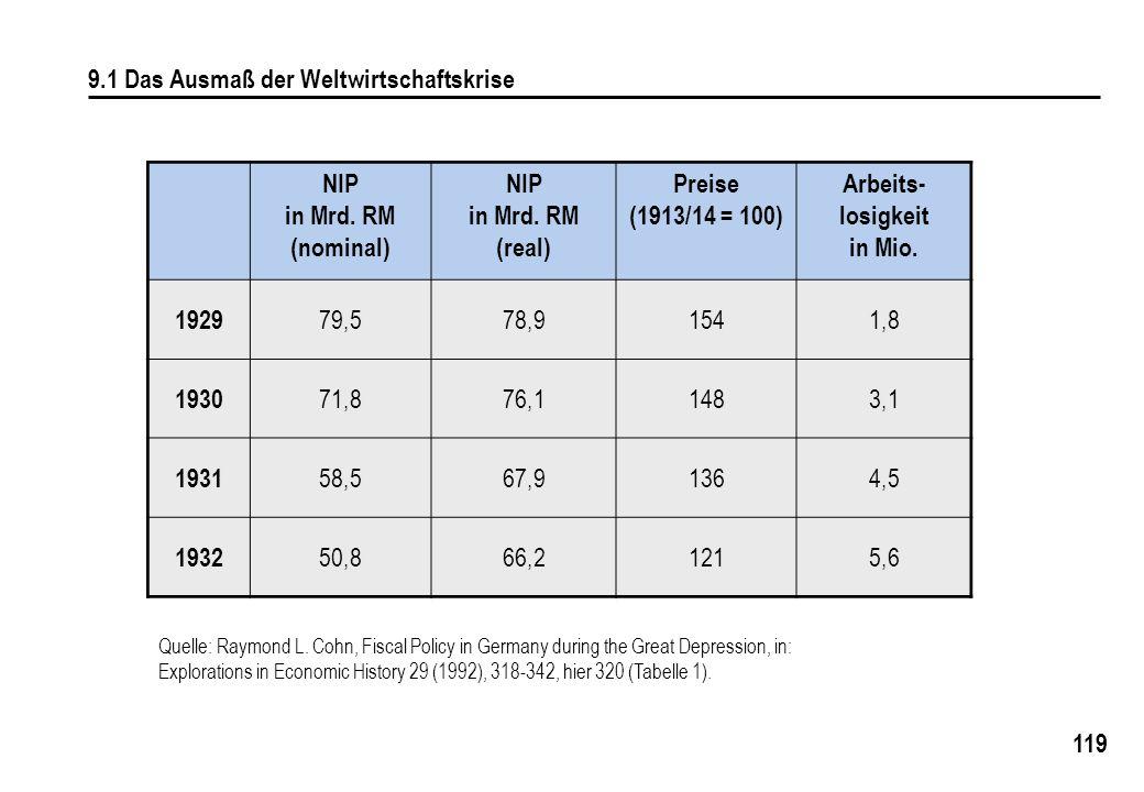 119 9.1 Das Ausmaß der Weltwirtschaftskrise NIP in Mrd. RM (nominal) NIP in Mrd. RM (real) Preise (1913/14 = 100) Arbeits- losigkeit in Mio. 1929 79,5