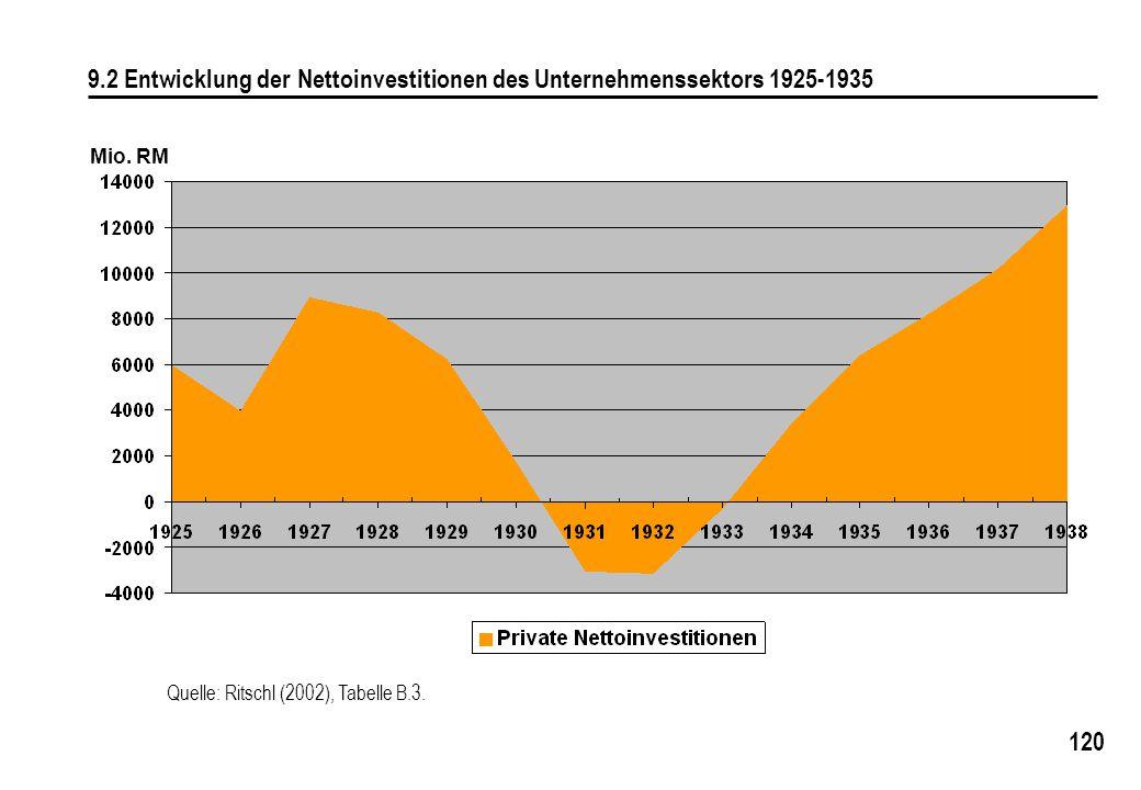 120 9.2 Entwicklung der Nettoinvestitionen des Unternehmenssektors 1925-1935 Mio. RM Quelle: Ritschl (2002), Tabelle B.3.