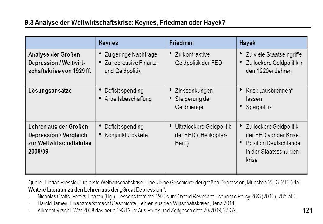 121 9.3 Analyse der Weltwirtschaftskrise: Keynes, Friedman oder Hayek? KeynesFriedmanHayek Analyse der Großen Depression / Weltwirt- schaftskrise von