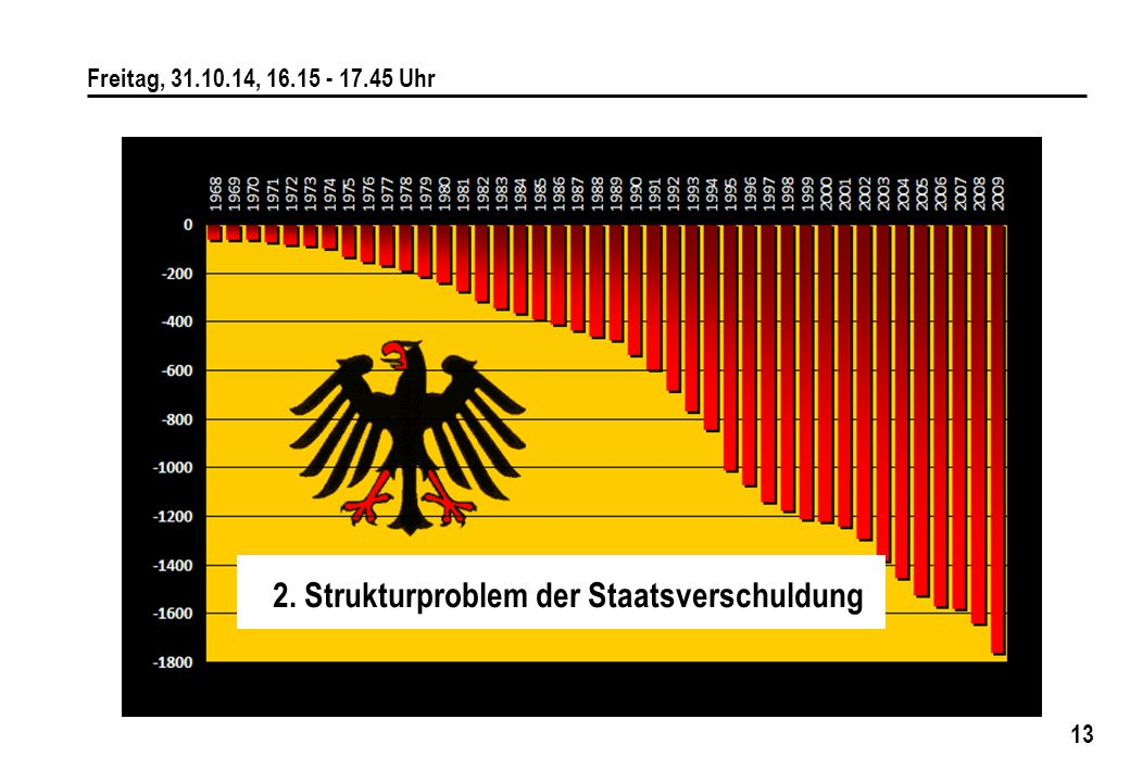13 Freitag, 31.10.14, 16.15 - 17.45 Uhr 2. Strukturproblem der Staatsverschuldung