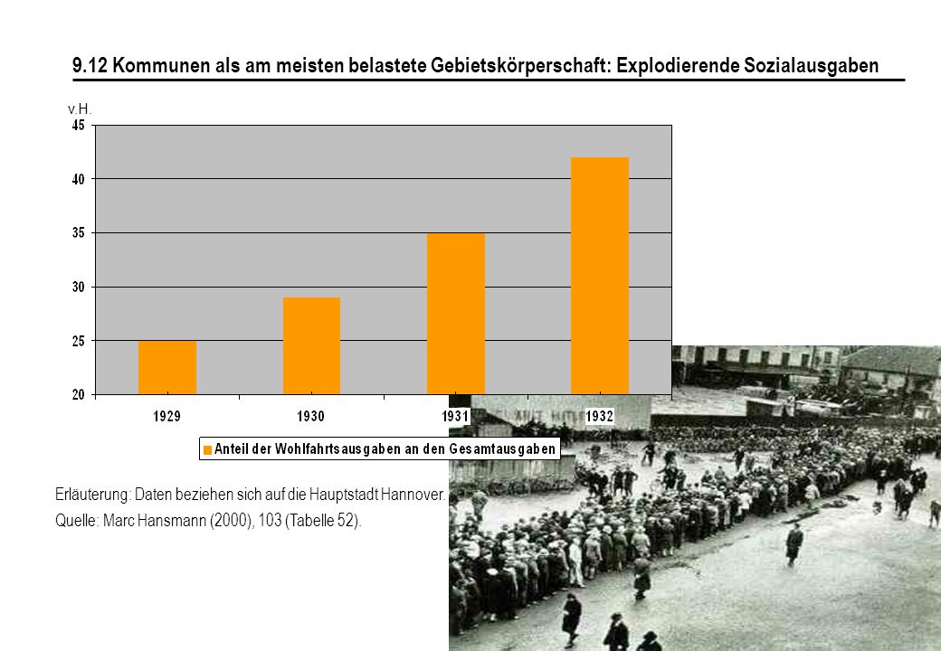 130 9.12 Kommunen als am meisten belastete Gebietskörperschaft: Explodierende Sozialausgaben Erläuterung: Daten beziehen sich auf die Hauptstadt Hannover.