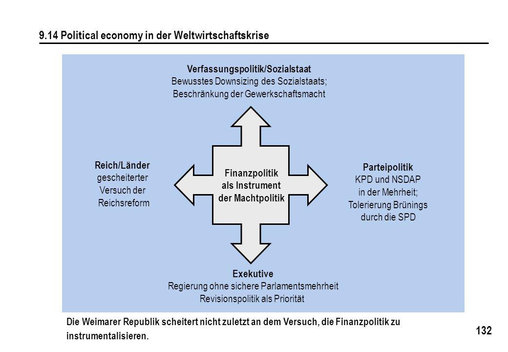132 9.14 Political economy in der Weltwirtschaftskrise Verfassungspolitik/Sozialstaat Bewusstes Downsizing des Sozialstaats; Beschränkung der Gewerksc