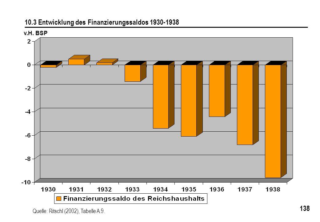 138 10.3 Entwicklung des Finanzierungssaldos 1930-1938 Quelle: Ritschl (2002), Tabelle A.9. v.H. BSP