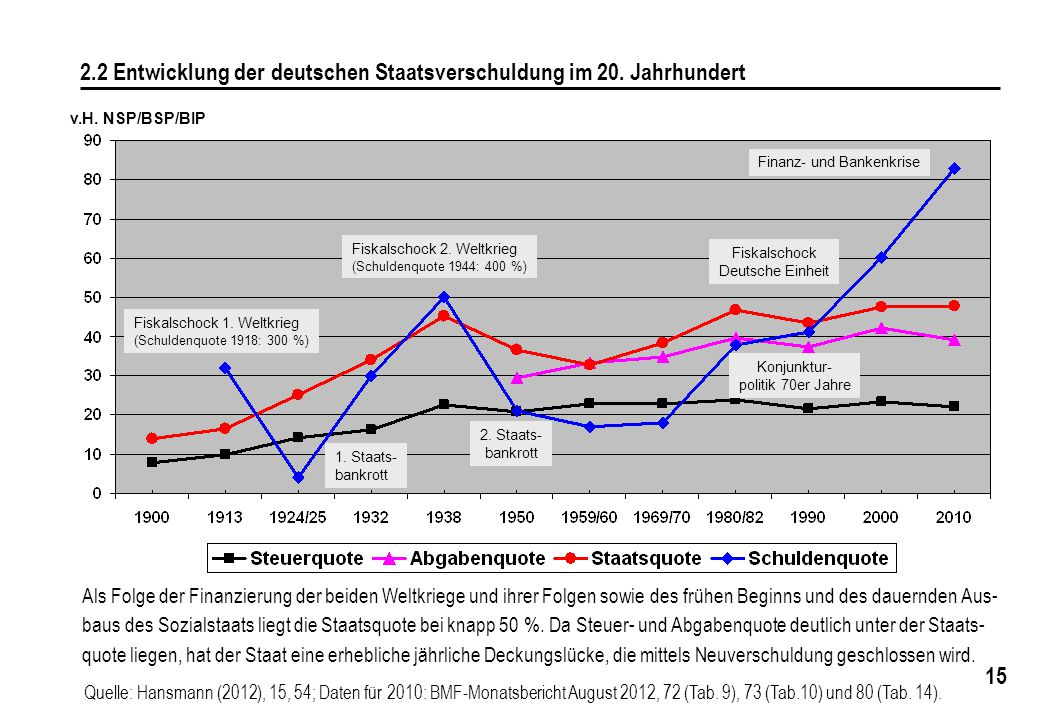 15 2.2 Entwicklung der deutschen Staatsverschuldung im 20.