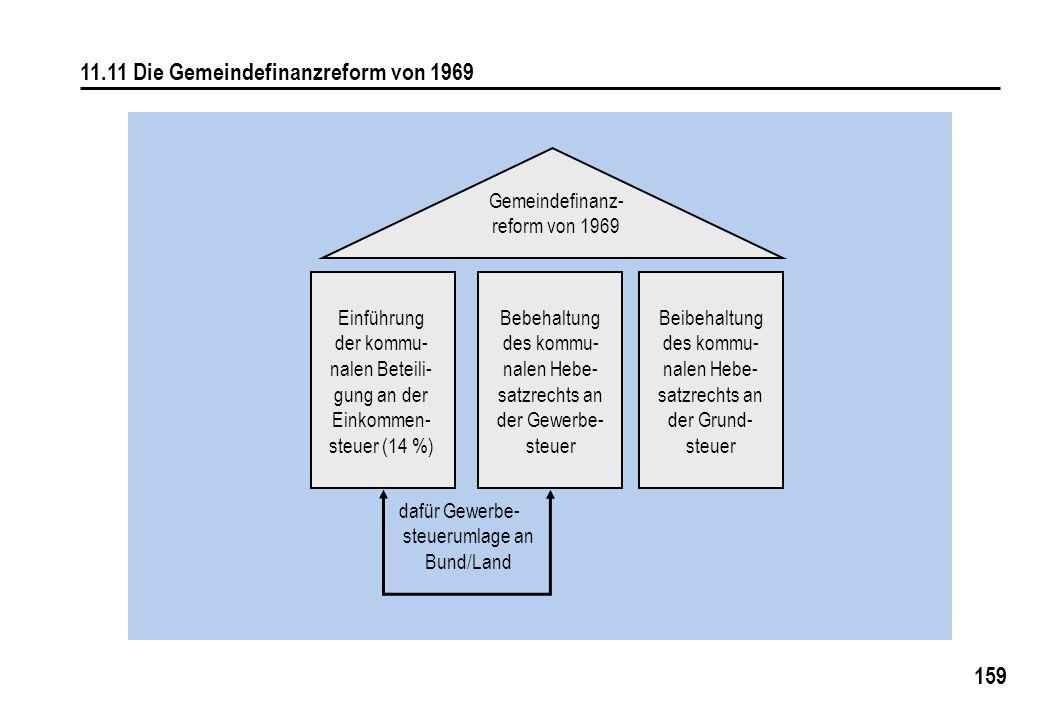 159 11.11 Die Gemeindefinanzreform von 1969 Gemeindefinanz- reform von 1969 Einführung der kommu- nalen Beteili- gung an der Einkommen- steuer (14 %) Bebehaltung des kommu- nalen Hebe- satzrechts an der Gewerbe- steuer Beibehaltung des kommu- nalen Hebe- satzrechts an der Grund- steuer dafür Gewerbe- steuerumlage an Bund/Land