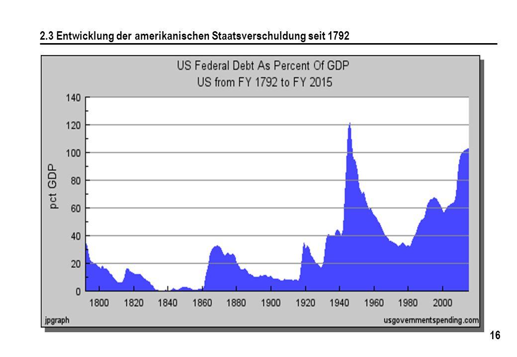 16 2.3 Entwicklung der amerikanischen Staatsverschuldung seit 1792