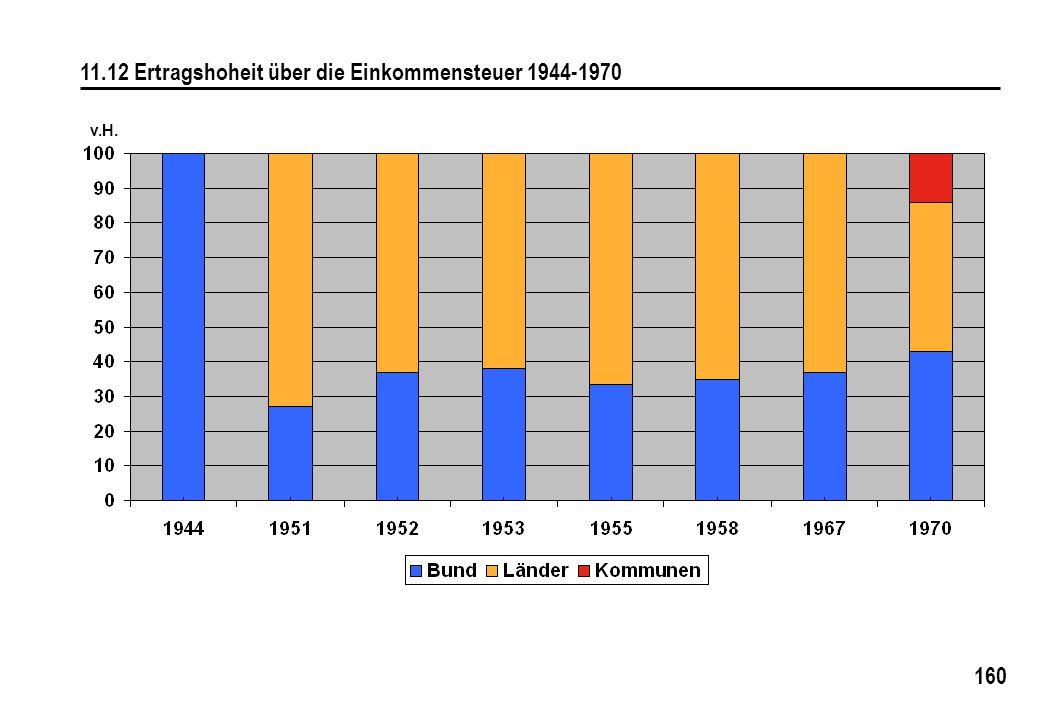 160 11.12 Ertragshoheit über die Einkommensteuer 1944-1970 v.H.