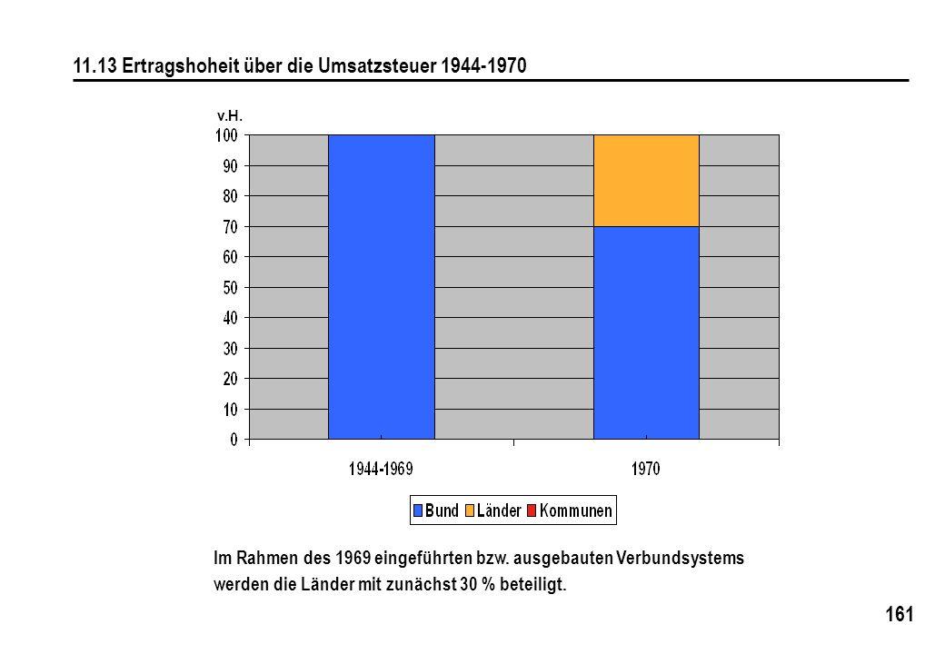 161 11.13 Ertragshoheit über die Umsatzsteuer 1944-1970 Im Rahmen des 1969 eingeführten bzw. ausgebauten Verbundsystems werden die Länder mit zunächst