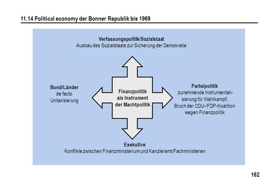 162 11.14 Political economy der Bonner Republik bis 1969 Verfassungspolitik/Sozialstaat Ausbau des Sozialstaats zur Sicherung der Demokratie Parteipol