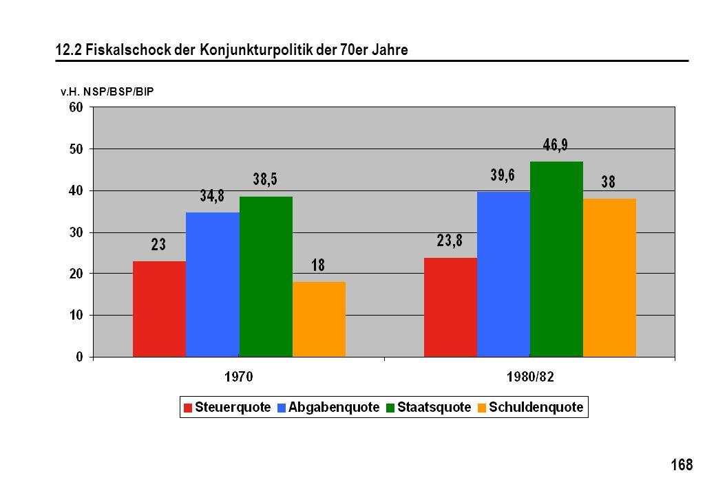 168 12.2 Fiskalschock der Konjunkturpolitik der 70er Jahre v.H. NSP/BSP/BIP