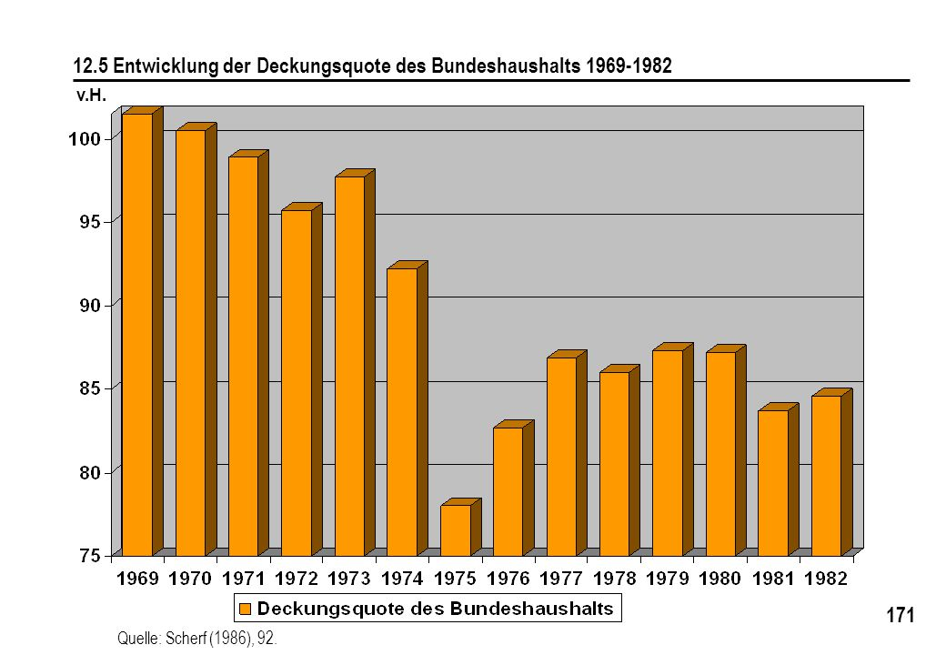 171 12.5 Entwicklung der Deckungsquote des Bundeshaushalts 1969-1982 Quelle: Scherf (1986), 92. v.H.