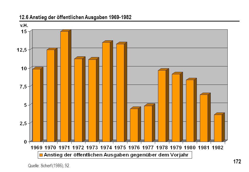 172 12.6 Anstieg der öffentlichen Ausgaben 1969-1982 Quelle: Scherf (1986), 92. v.H.