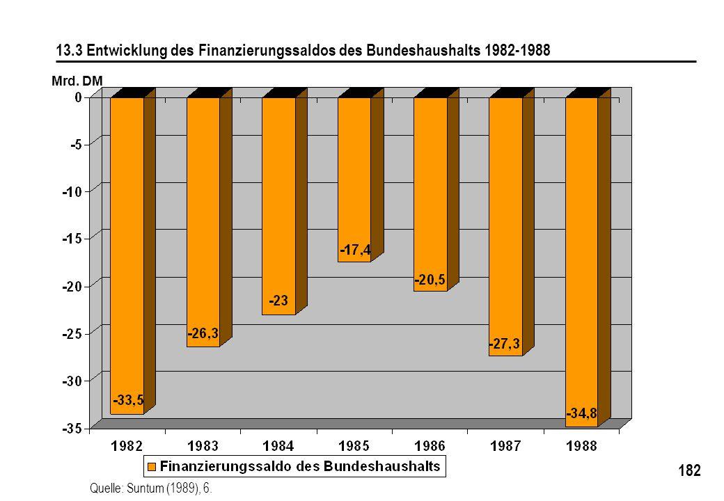 182 13.3 Entwicklung des Finanzierungssaldos des Bundeshaushalts 1982-1988 Mrd. DM Quelle: Suntum (1989), 6.