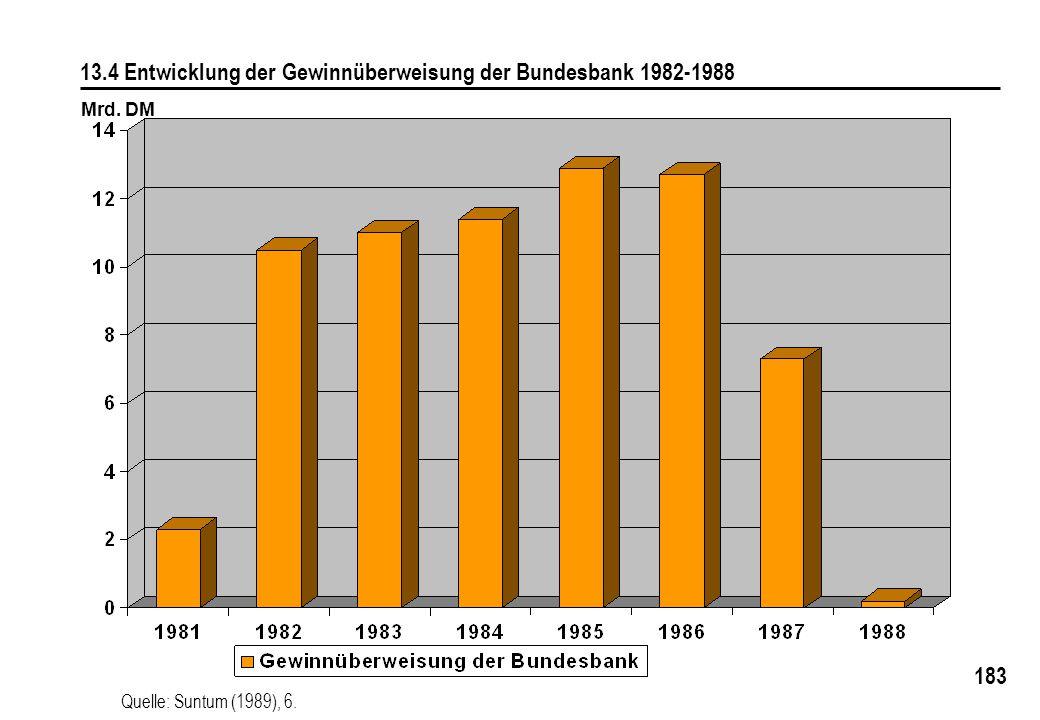 183 13.4 Entwicklung der Gewinnüberweisung der Bundesbank 1982-1988 Mrd. DM Quelle: Suntum (1989), 6.