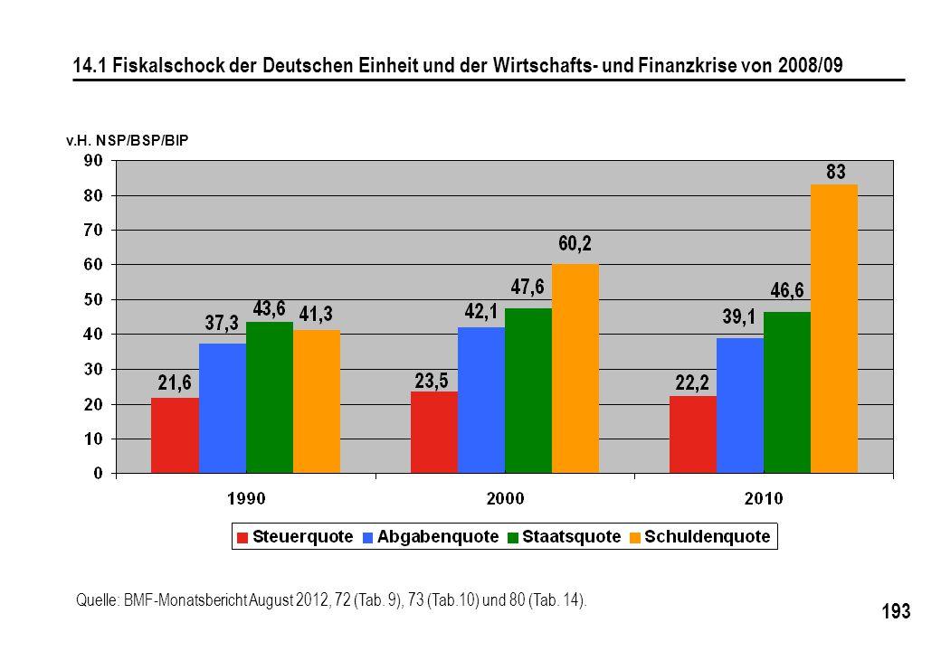 193 v.H. NSP/BSP/BIP 14.1 Fiskalschock der Deutschen Einheit und der Wirtschafts- und Finanzkrise von 2008/09 Quelle: BMF-Monatsbericht August 2012, 7