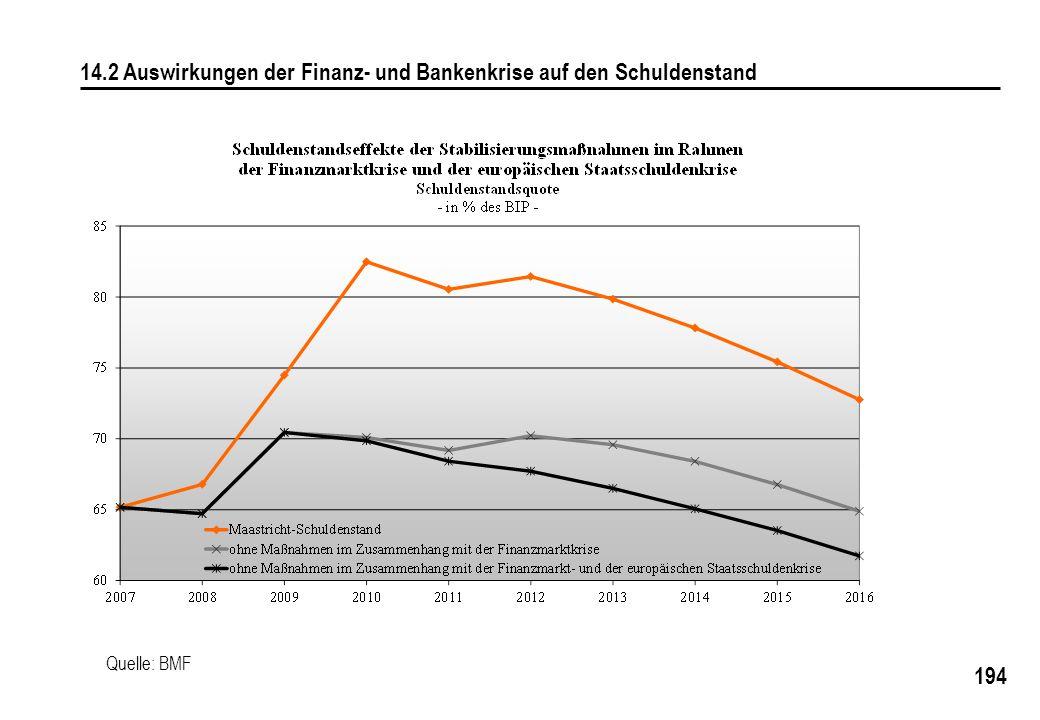 194 14.2 Auswirkungen der Finanz- und Bankenkrise auf den Schuldenstand Quelle: BMF