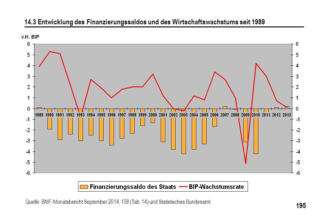 195 14.3 Entwicklung des Finanzierungssaldos und des Wirtschaftswachstums seit 1989 v.H. BIP Quelle: BMF-Monatsbericht September 2014, 108 (Tab. 14) u