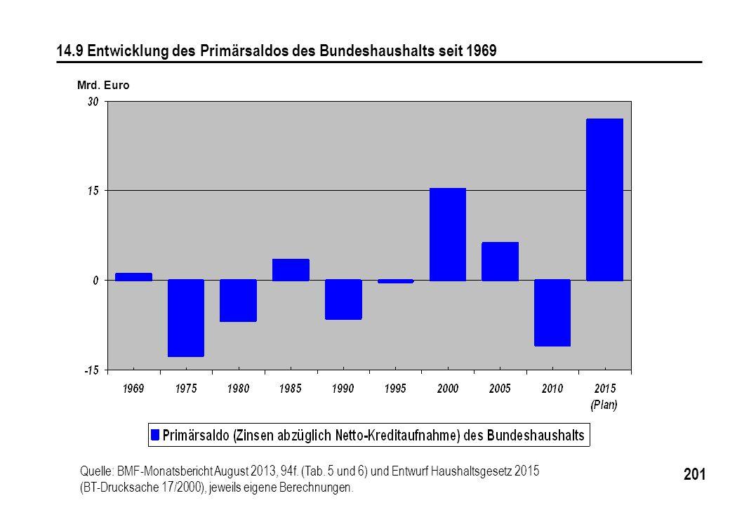 201 14.9 Entwicklung des Primärsaldos des Bundeshaushalts seit 1969 Mrd. Euro Quelle: BMF-Monatsbericht August 2013, 94f. (Tab. 5 und 6) und Entwurf H