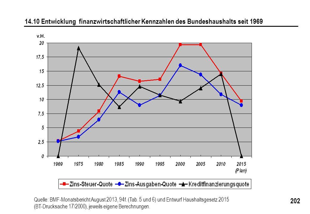 202 14.10 Entwicklung finanzwirtschaftlicher Kennzahlen des Bundeshaushalts seit 1969 Quelle: BMF-Monatsbericht August 2013, 94f. (Tab. 5 und 6) und E