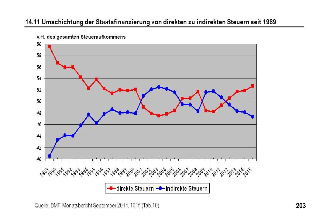 203 14.11 Umschichtung der Staatsfinanzierung von direkten zu indirekten Steuern seit 1989 Quelle: BMF-Monatsbericht September 2014, 101f.