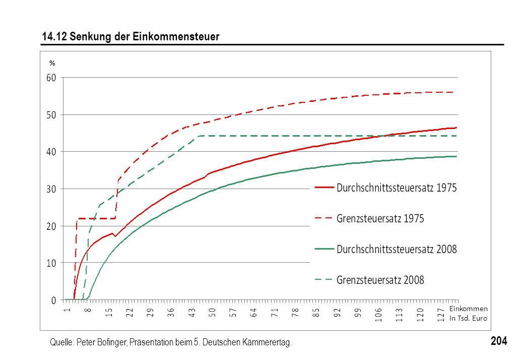 204 14.12 Senkung der Einkommensteuer Quelle: Peter Bofinger, Präsentation beim 5. Deutschen Kämmerertag. Einkommen In Tsd. Euro %