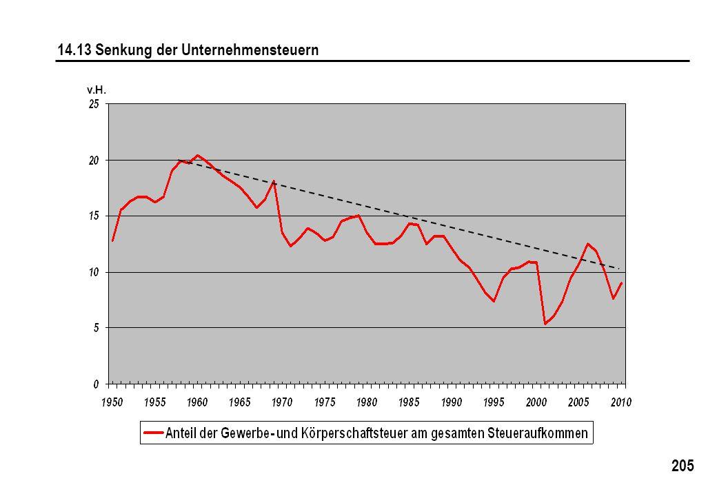 205 14.13 Senkung der Unternehmensteuern v.H.