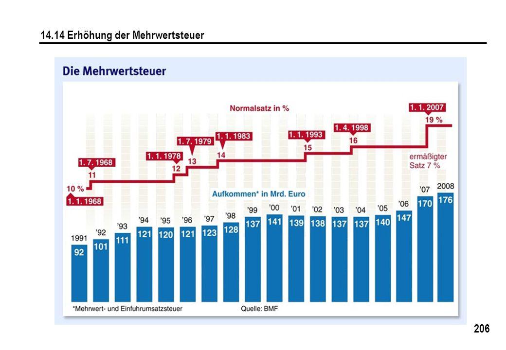 206 14.14 Erhöhung der Mehrwertsteuer