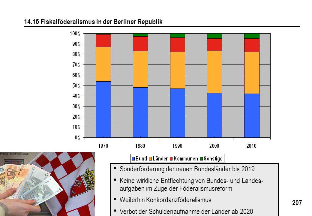 207 14.15 Fiskalföderalismus in der Berliner Republik Sonderförderung der neuen Bundesländer bis 2019 Keine wirkliche Entflechtung von Bundes- und Landes- aufgaben im Zuge der Föderalismusreform Weiterhin Konkordanzföderalismus Verbot der Schuldenaufnahme der Länder ab 2020