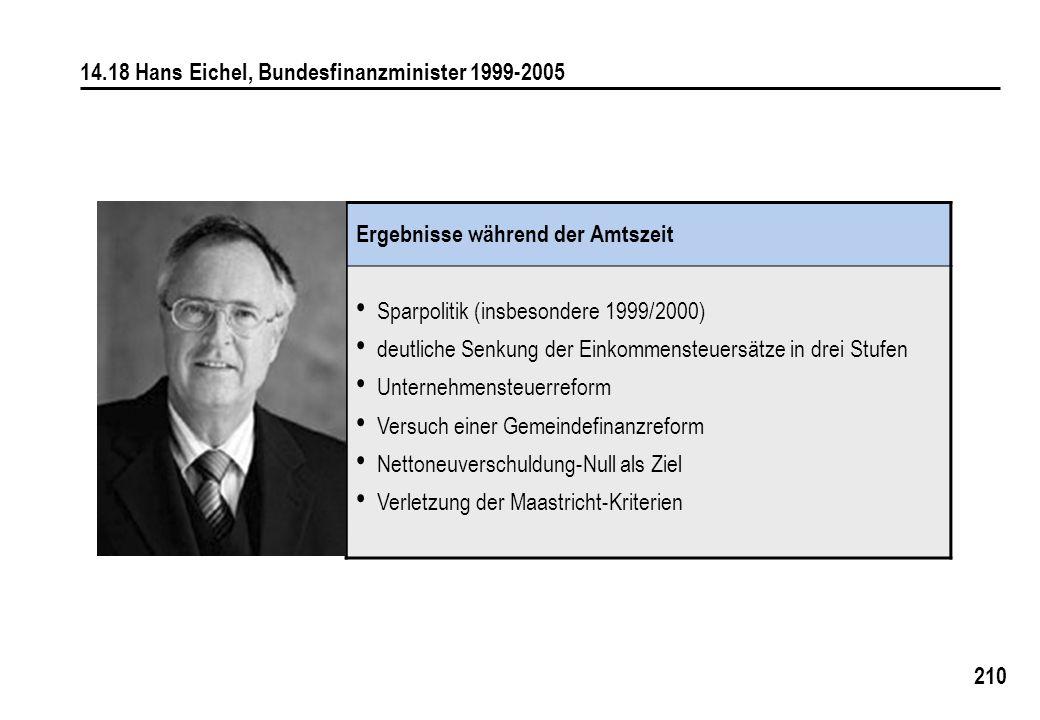 210 14.18 Hans Eichel, Bundesfinanzminister 1999-2005 Ergebnisse während der Amtszeit Sparpolitik (insbesondere 1999/2000) deutliche Senkung der Einkommensteuersätze in drei Stufen Unternehmensteuerreform Versuch einer Gemeindefinanzreform Nettoneuverschuldung-Null als Ziel Verletzung der Maastricht-Kriterien