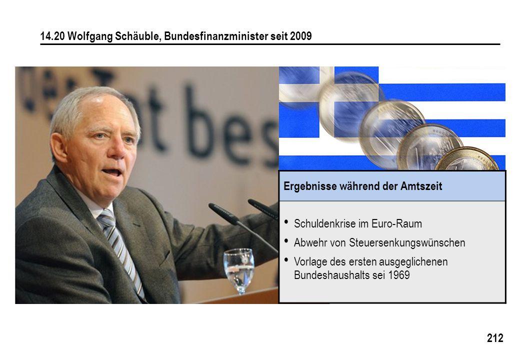 212 14.20 Wolfgang Schäuble, Bundesfinanzminister seit 2009 Ergebnisse während der Amtszeit Schuldenkrise im Euro-Raum Abwehr von Steuersenkungswünsch