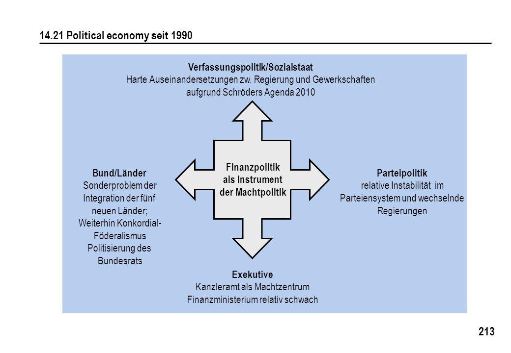 213 14.21 Political economy seit 1990 Verfassungspolitik/Sozialstaat Harte Auseinandersetzungen zw.
