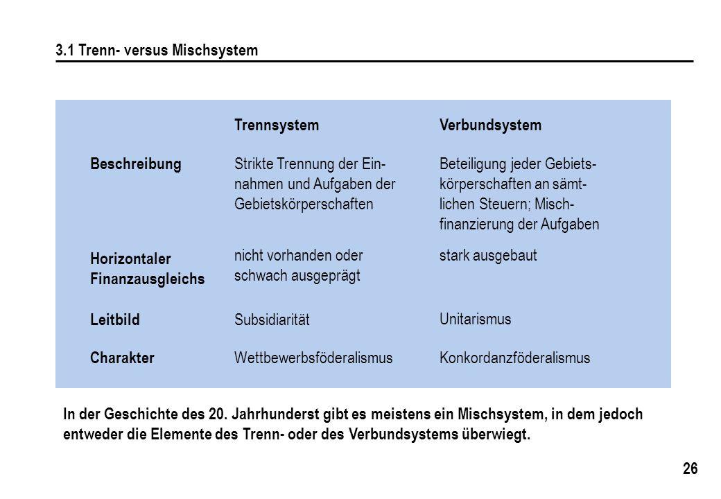 26 3.1 Trenn- versus Mischsystem Trennsystem Strikte Trennung der Ein- nahmen und Aufgaben der Gebietskörperschaften Verbundsystem Beteiligung jeder Gebiets- körperschaften an sämt- lichen Steuern; Misch- finanzierung der Aufgaben Wettbewerbsföderalismus Konkordanzföderalismus nicht vorhanden oder schwach ausgeprägt stark ausgebaut Subsidiarität Unitarismus In der Geschichte des 20.