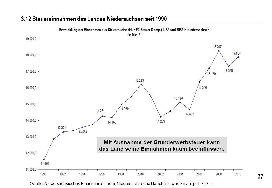 37 3.12 Steuereinnahmen des Landes Niedersachsen seit 1990 Quelle: Niedersächsisches Finanzministerium, Niedersächsische Haushalts- und Finanzpolitik, S.