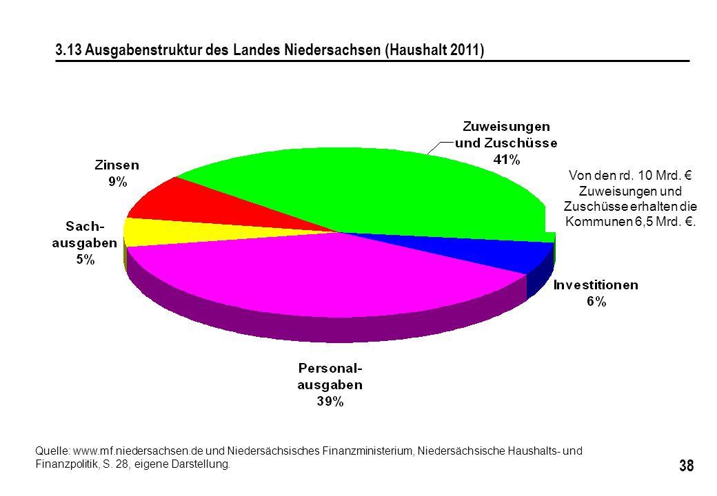 38 3.13 Ausgabenstruktur des Landes Niedersachsen (Haushalt 2011) Von den rd. 10 Mrd. € Zuweisungen und Zuschüsse erhalten die Kommunen 6,5 Mrd. €. Qu