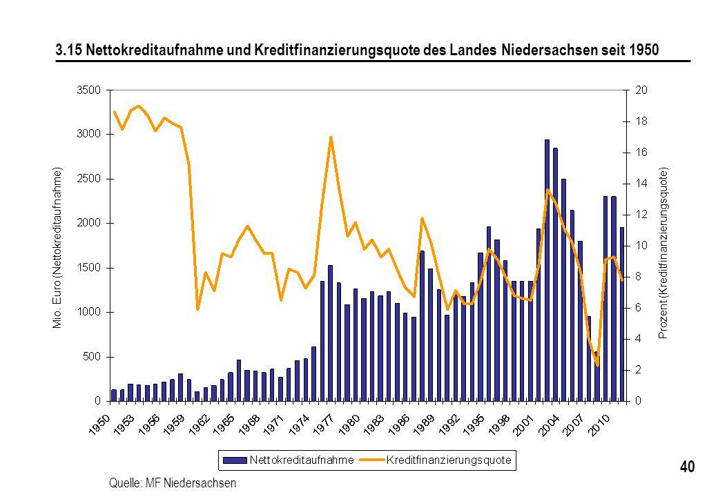 40 3.15 Nettokreditaufnahme und Kreditfinanzierungsquote des Landes Niedersachsen seit 1950 Mio. Euro (Nettokreditaufnahme) Prozent (Kreditfinanzierun