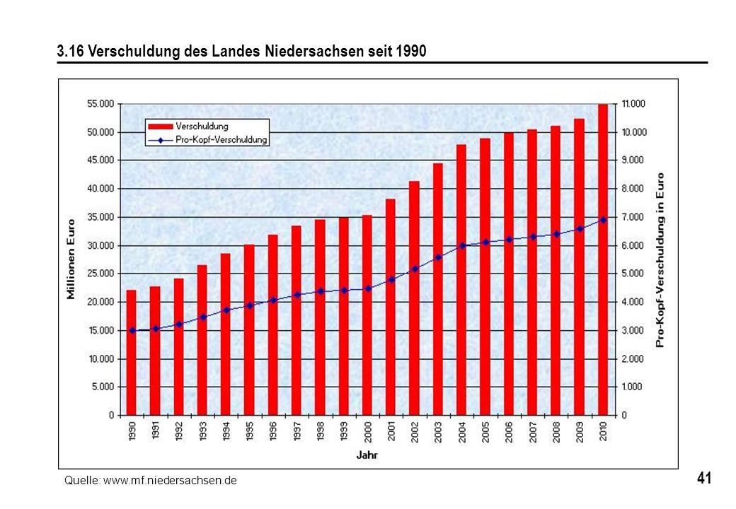 41 3.16 Verschuldung des Landes Niedersachsen seit 1990 Quelle: www.mf.niedersachsen.de