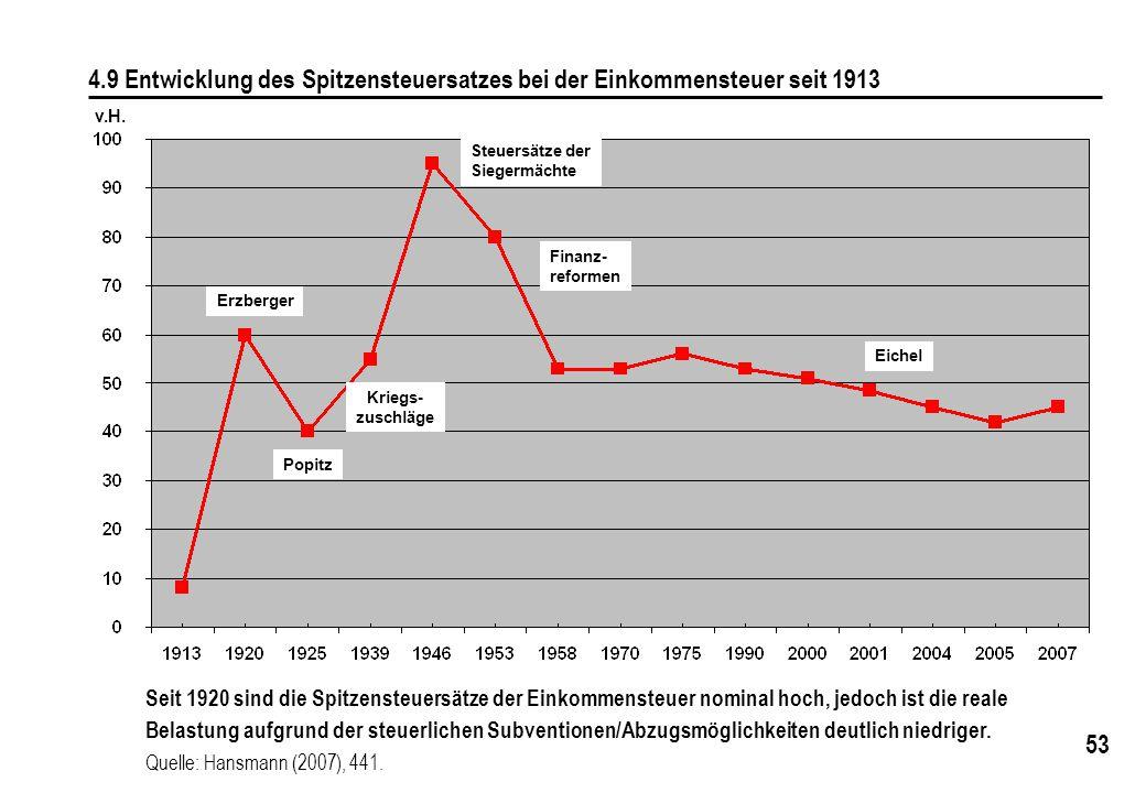 53 v.H. 4.9 Entwicklung des Spitzensteuersatzes bei der Einkommensteuer seit 1913 Seit 1920 sind die Spitzensteuersätze der Einkommensteuer nominal ho