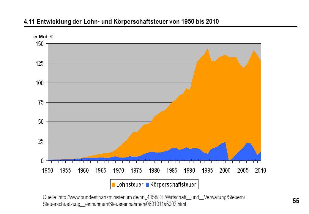 55 4.11 Entwicklung der Lohn- und Körperschaftsteuer von 1950 bis 2010 in Mrd. € Quelle: http://www.bundesfinanzministerium.de/nn_4158/DE/Wirtschaft__