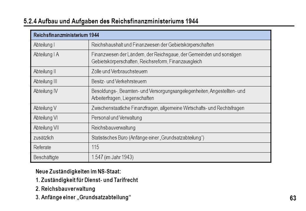 63 5.2.4 Aufbau und Aufgaben des Reichsfinanzministeriums 1944 Reichsfinanzministerium 1944 Abteilung IReichshaushalt und Finanzwesen der Gebietskörpe