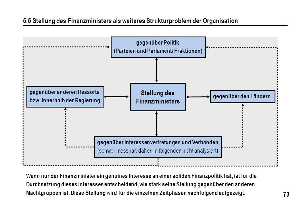 73 5.5 Stellung des Finanzministers als weiteres Strukturproblem der Organisation gegenüber anderen Ressorts bzw. innerhalb der Regierung gegenüber de