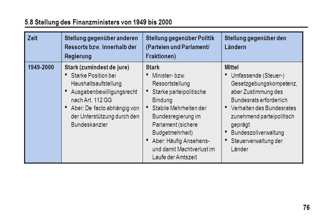 76 5.8 Stellung des Finanzministers von 1949 bis 2000 Zeit Stellung gegenüber anderen Ressorts bzw. innerhalb der Regierung Stellung gegenüber Politik
