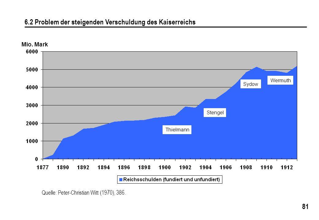 81 6.2 Problem der steigenden Verschuldung des Kaiserreichs Wermuth Sydow Stengel Thielmann Mio. Mark Quelle: Peter-Christian Witt (1970), 386.