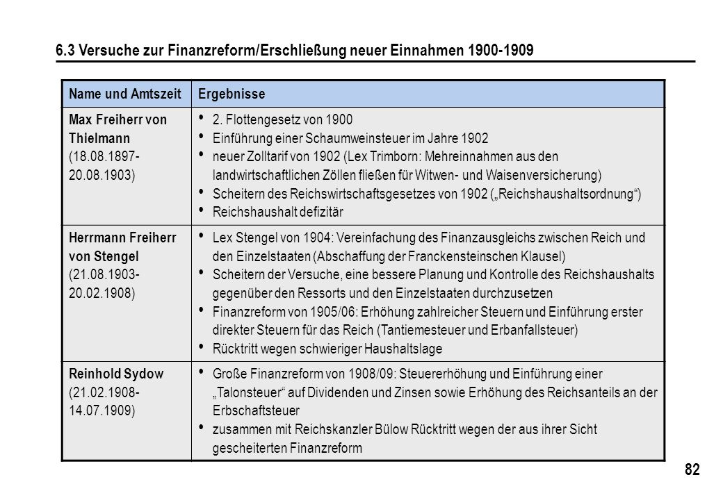 82 6.3 Versuche zur Finanzreform/Erschließung neuer Einnahmen 1900-1909 Name und AmtszeitErgebnisse Max Freiherr von Thielmann (18.08.1897- 20.08.1903) 2.