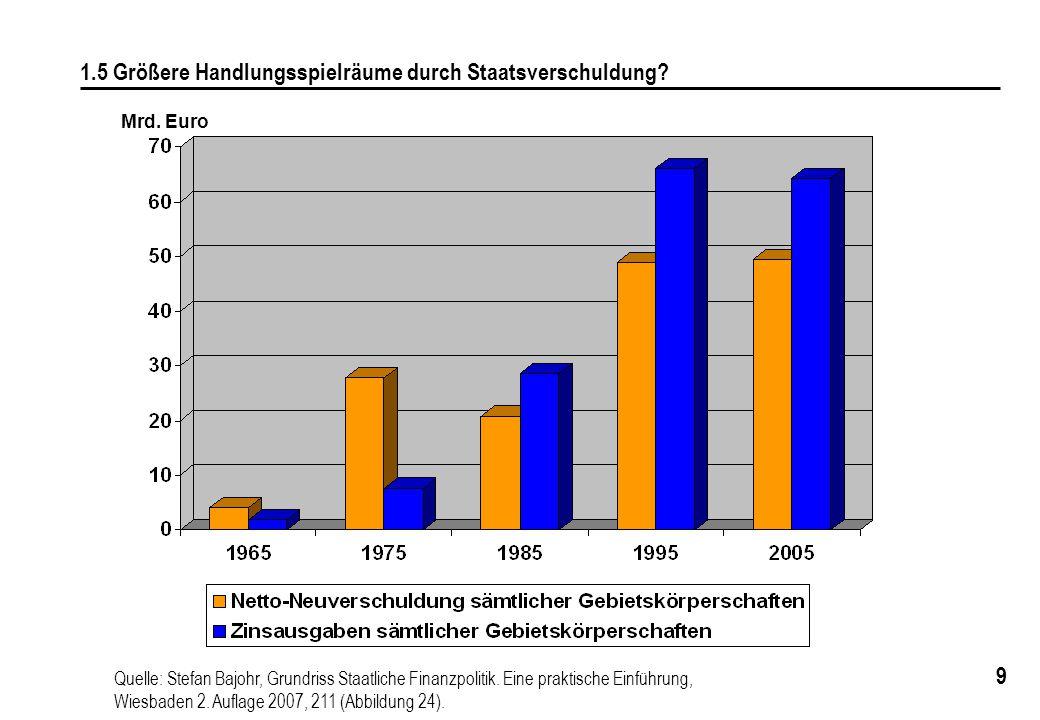 """150 11.2 Ausgabenstruktur des Bundeshaushalts von 1963 1963 hohe Sozialausgaben durch Wiedereinführung des Kindergelds (1954) und Versorgung der Kriegsopfer Einführung der dynamischen Rente im Jahr 1957: """"Teuerstes Wahlgeschenk aller Zeiten. Zinsanteil niedrig, da Entschuldung aufgrund Inflation und einer sparsamen Haushaltspolitik in den 50er Jahren hoher Anteil der Verteidigungsausgaben durch kostenintensiven Aufbau der Bundeswehr"""